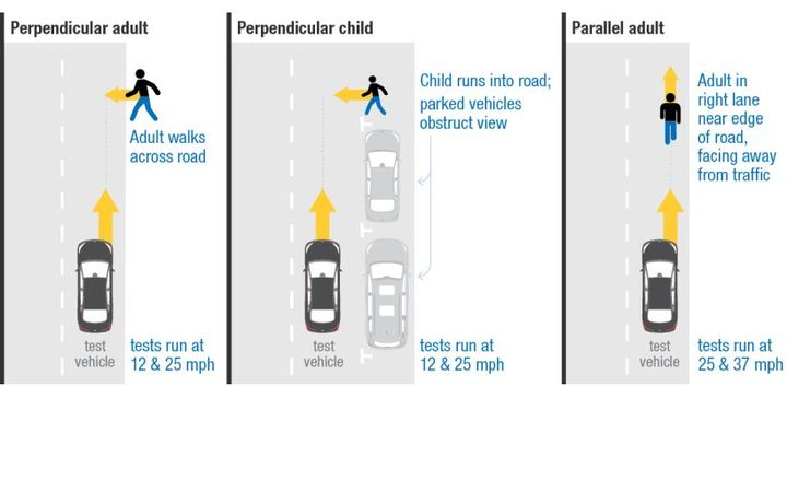 The Insurance Institute for Highway Safety will begin evaluating automatic emergency braking systems that can detect pedestrians.