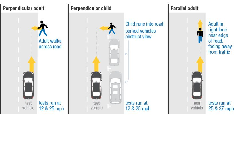 IIHS to Rate Automatic Braking Systems for Pedestrian Detection