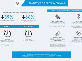 Lytx Fleets Reduce Drowsy Driving by 39%
