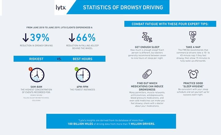 Fleets that use a Lytx telematics solution reduced drowsy driving by 39%.  - Graphic courtesy of Lytx.
