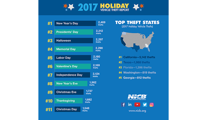 The National Insurance Crime Bureau has identified the top vehicle theft days throughout the year, including holidays.