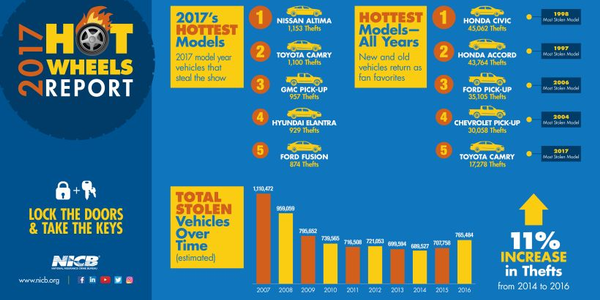 The 2017 Nissan Altima was the most stolen vehicle in 2017, according to NICB.