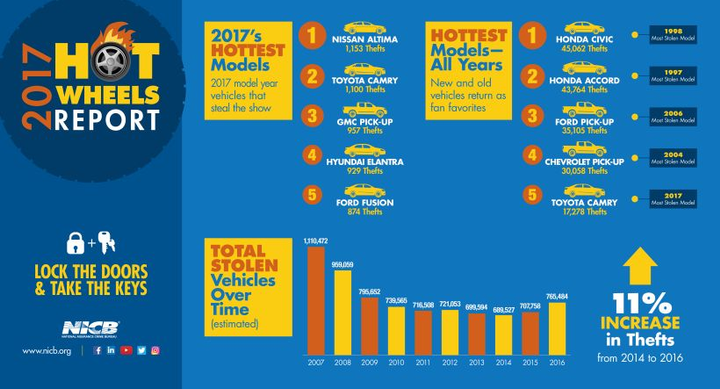 The 2017 Nissan Altima was the most stolen vehicle in 2017, according to NICB.  - Graphic courtesy of NICB.