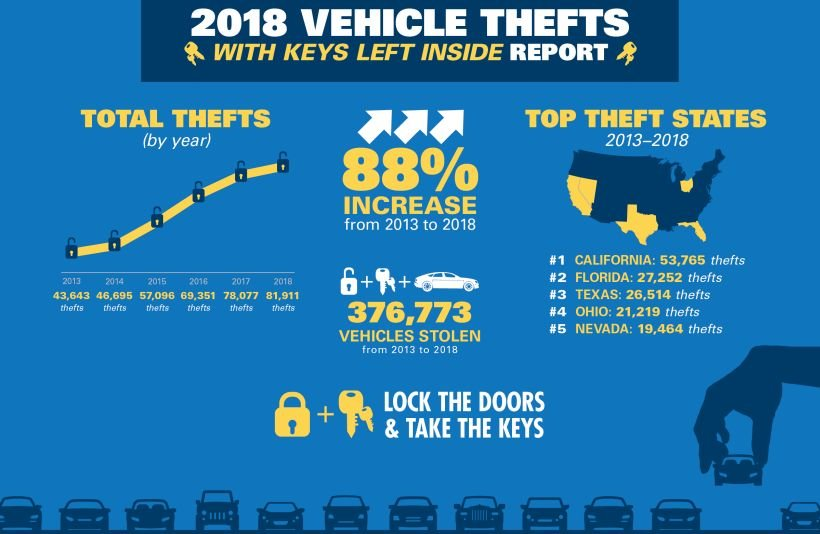 Auto Thefts Exploding Due to Keys Left Inside