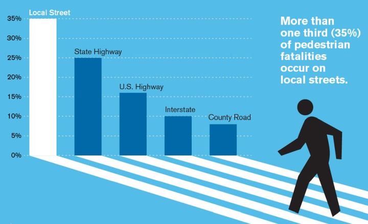 Pedestrian deaths caused by vehicles has increased to a nearly 30-year high, according to a new report.