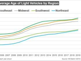 Average Age of U.S. Vehicles Continues to Rise