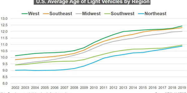 The average age for vehicles on U.S. roadways has increased to 11.8 years.