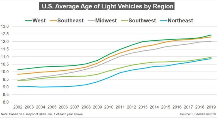 The average age for vehicles on U.S. roadways has increased to 11.8 years.  - Chart courtesy of IHS Markit.