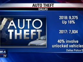 Auto Thefts Rise 18% in Dallas