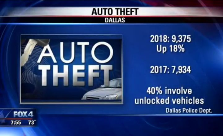 Auto theft in Dallas spiked 18% in 2018, and the GMC Sierra 1500 was the most-stolen vehicle.
