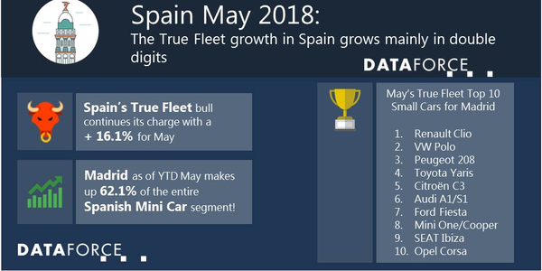 Peugeot had a particularly strong showing in May, jumping up three spots from the previous...
