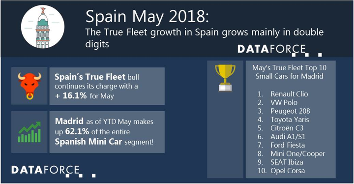 Peugeot had a particularly strong showing in May, jumping up three spots from the previous month, to claim the No. 3 spot in the month. Toyota followed as the fourth-best performing brand in May, thanks in large part to the strength of its Prius Plus hybrid. - Data courtesy of Dataforce.