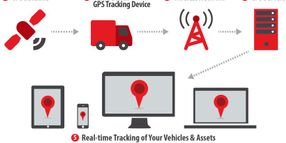 Telematics Market Expected to See Explosive Near-Term Growth