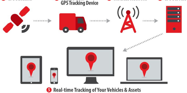 Growth in the commercial telematics market should exceed 50% in the next three years, according...