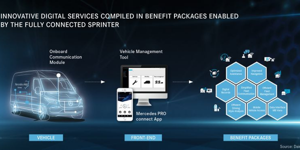 Mercedes-Benz Vans will offer three telematics packages with its 2019 Sprinter van.