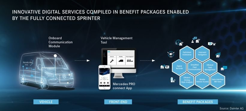 Mercedes-Benz Prices Telematics Offering for 2019 Sprinter