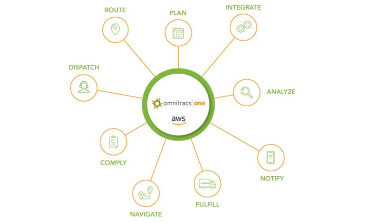 Omnitracs is partnering with Red Hat software to upgradeits cloud-based telematics platform.  - Graphic courtesy of Omnitracs.