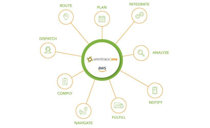 Omnitracs to Upgrade Telematics Platform