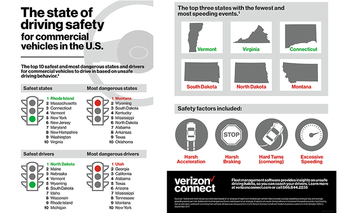 Telematics provider Verizon Connect analyzed fleet driving behavior in the safest and most dangerous states.