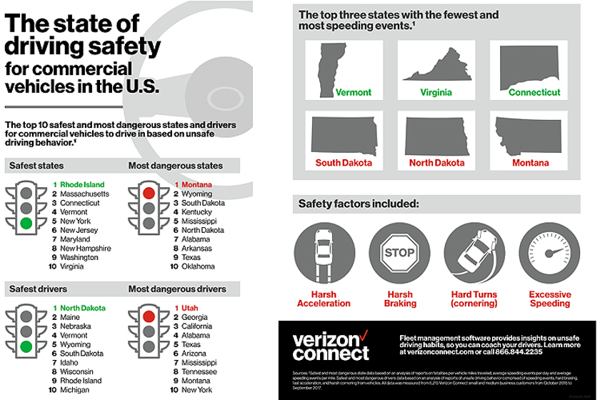 States with Safest Fleet Drivers Ranked
