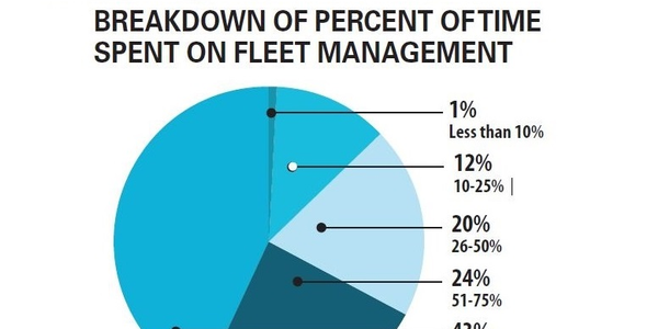 The largest number of fleet managers (43%) reported that they spent between 76 to 100% of their...