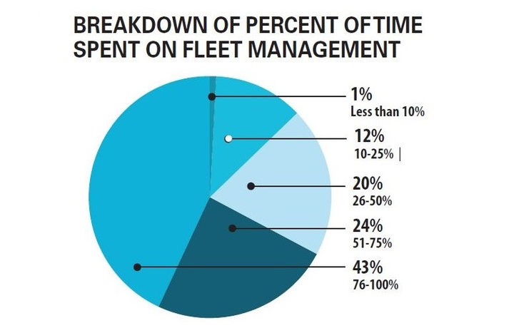 The largest number of fleet managers (43%) reported that they spent between 76 to 100% of their time on fleet management, according to the latest Automotive Fleet Salary Survey. - Data courtesy of Automotive Fleet