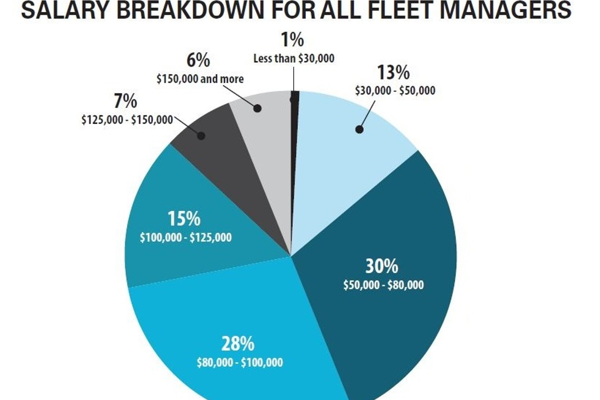 2019 Fleet Salary Survey