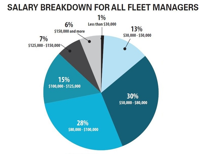 Fleet manager salaries continued to rise in 2018. A majority of fleet managers in the 2018 survey made between $50,000 - $80,000. However, more fleet managers in 2018 reported earning an income between $80,000 - $100,000 in the latest survey, which increased from 24% in 2016 to 28%. - Data courtesy of Automotive Fleet