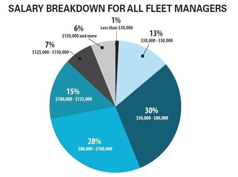 2019 Fleet Salary Survey