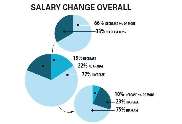 Most fleet managers (77%) reported receiving a pay increase in 2018, slightly higher than the 74% reported for 2016, and mirrored 77% in the survey in 2015. Roughly 22% of fleets reported no change this year, which was similar to the previous survey's 23%. - Data courtesy of Automotive Fleet