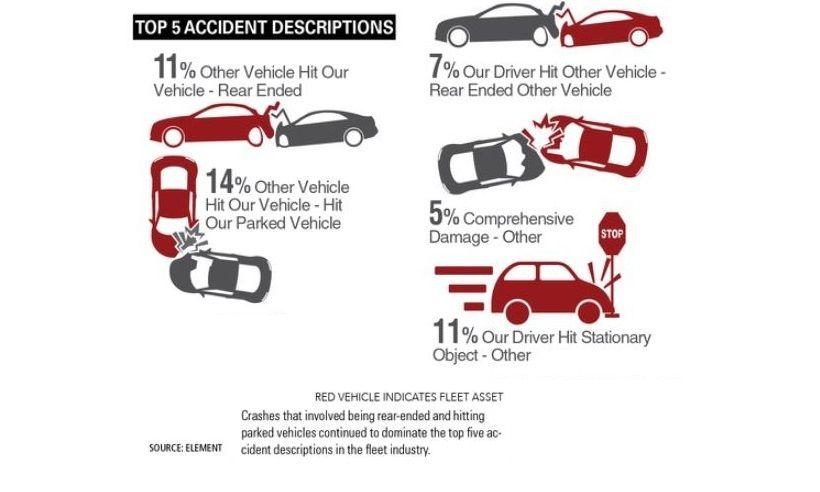 Five Key Fleet Accident Variables