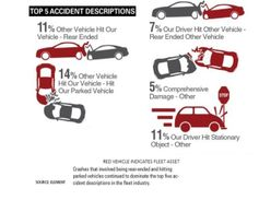 Five Key Fleet Accident Variables