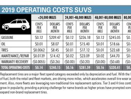 Operating Costs Inched Up in 2019