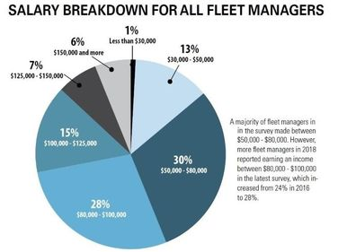 Overview of Fleet Salary Data