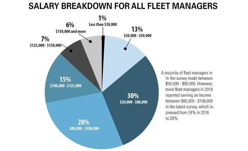 Overview of Fleet Salary Data