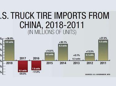 Courtesy of Modern Tire Dealer, a Bobit Business Media publication.