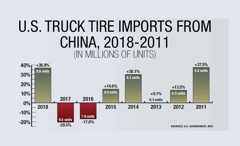 Overview of Tire Industry Trends