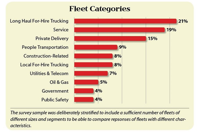 2017 GPS Fleet Management Study