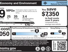 This label is for CNG-fueled vehicles. It shows driving range and gasoline equivalent usage per...