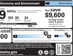 This is the label for electric vehicles. It shows kW per 100 miles used and driving range.