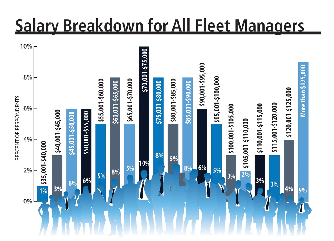 Fleet manager salaries continued to rise in 2016. A majority of fleet managers in the 2017...