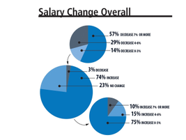 A majority of fleet managers (74%) reported receiving a pay increase in 2016, which was...