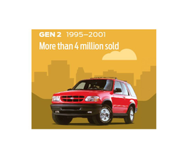 The second generation of the Explorer added driver and passenger airbags. In 1996, the Explorer...
