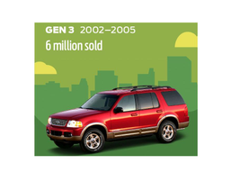 The third generation got a major facelift. The Explorer had an optional third seat, offered four...