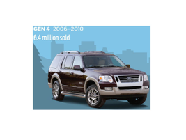 In 2006, the Explorer updated the interior, redesigned the rear suspension and added...