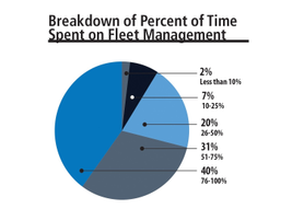 The largest number of fleet managers (40%) reported that they spent between 76 to 100% of their...