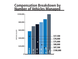 Fleet managers surveyed continued to report an increase for each jump in the total vehicles they...