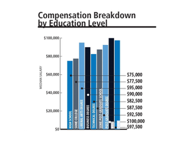 Fleet managers who have earned an MBA degree reported the highest median salary in 2016 at...
