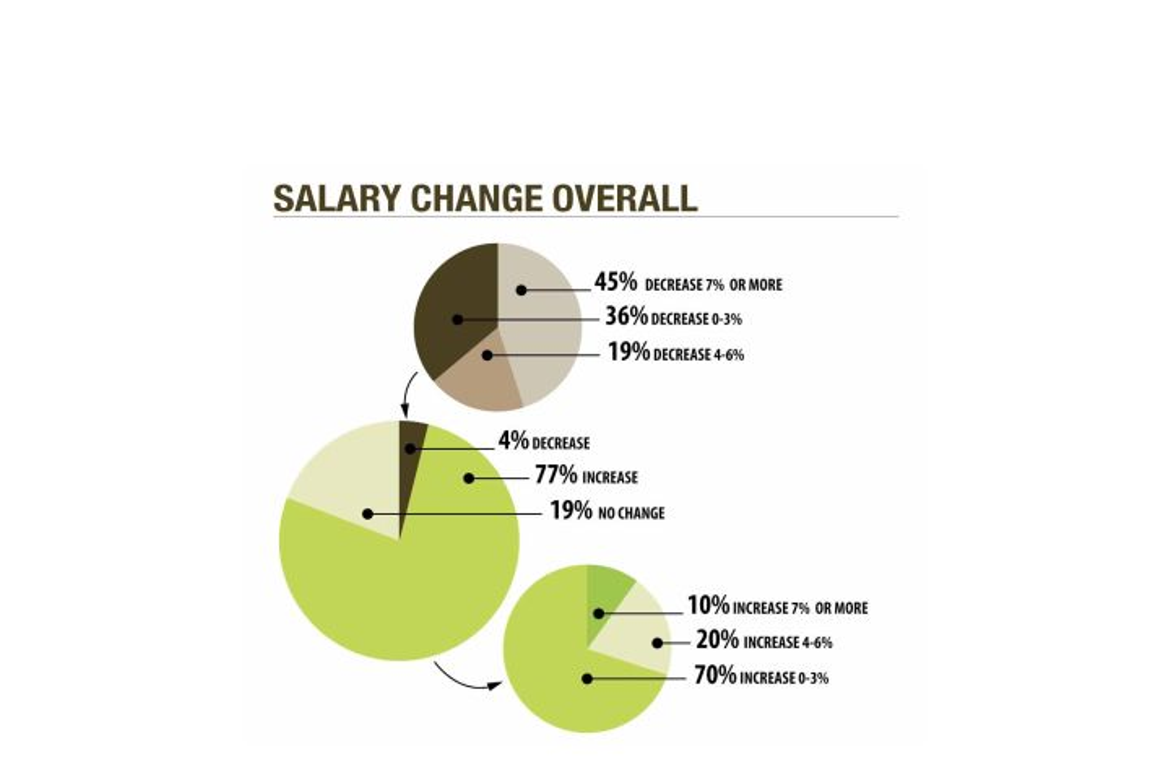 Most fleet managers (77 percent) reported receiving a pay increase in 2014, up from 67 percent...