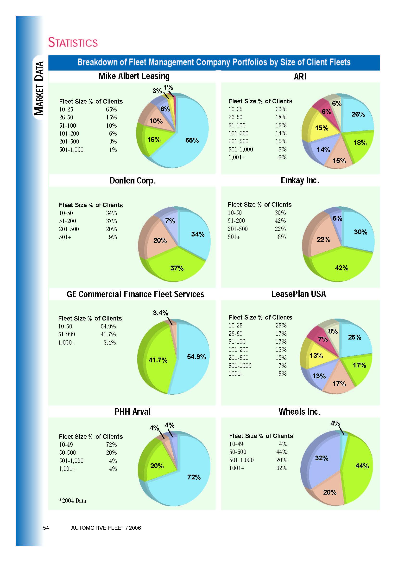 2005 Fleet Size in Lessor Portfolios